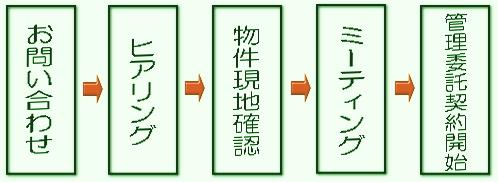 管理委託フロー_gre.jpg